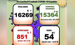 3 more die of Covid19 in Arunachal Pradesh; death toll rises to 54